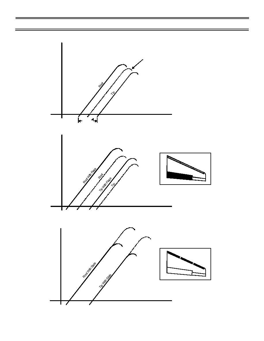 Fig 3: Effect of Geometric Twist, Flaps, and Slats