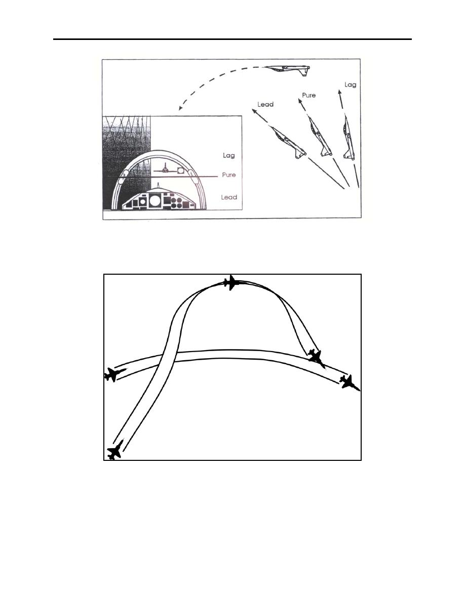 Figure 5-5 Pursuit Curves