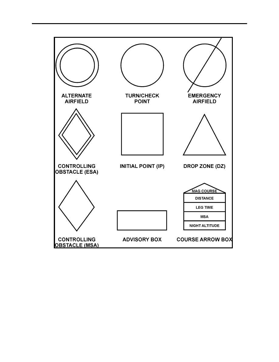 Figure 1-5 Required Chart Symbols
