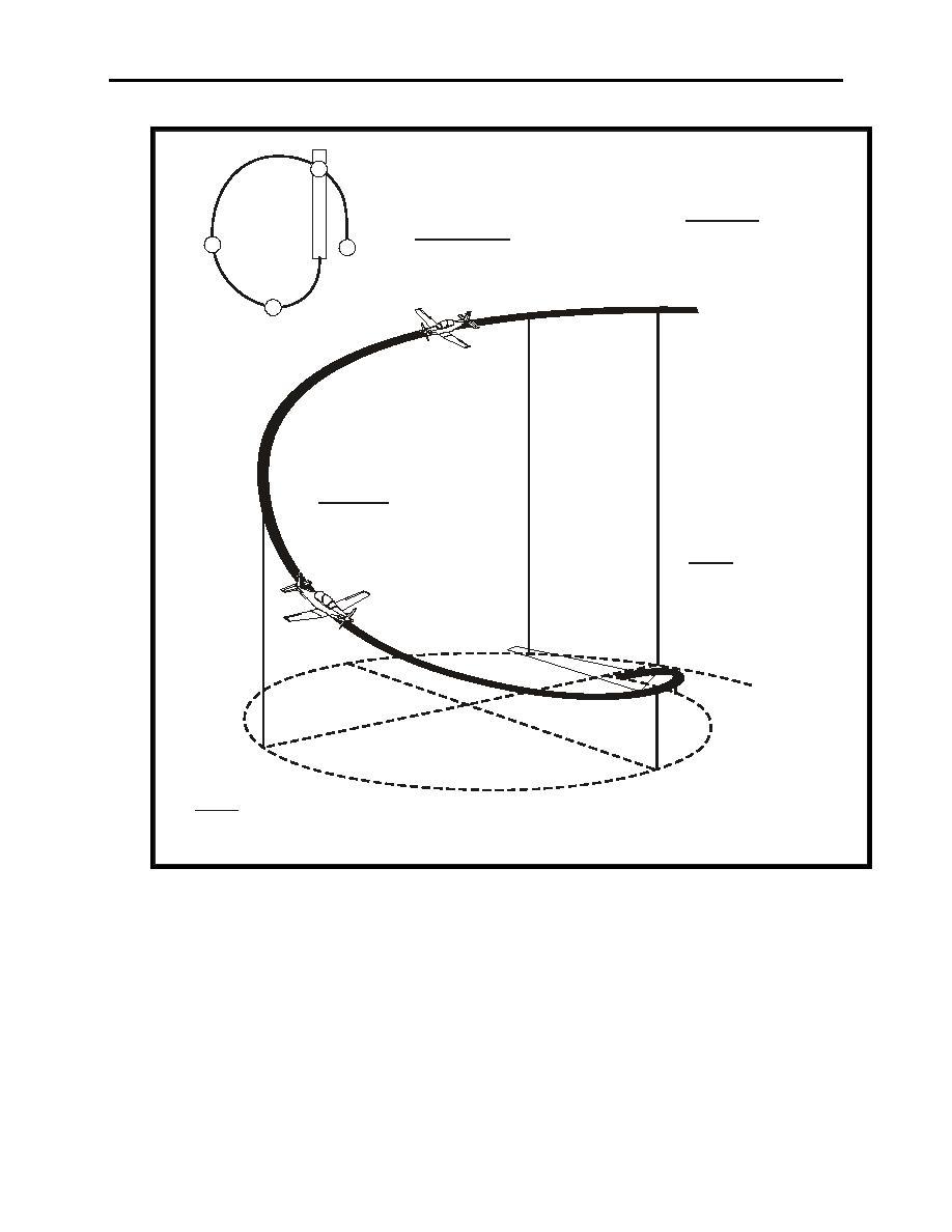 Figure 7-3 Emergency Landing Pattern