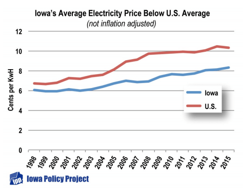 Iowa Group Underscores Low Power Prices For The WindRich State  North American Windpower