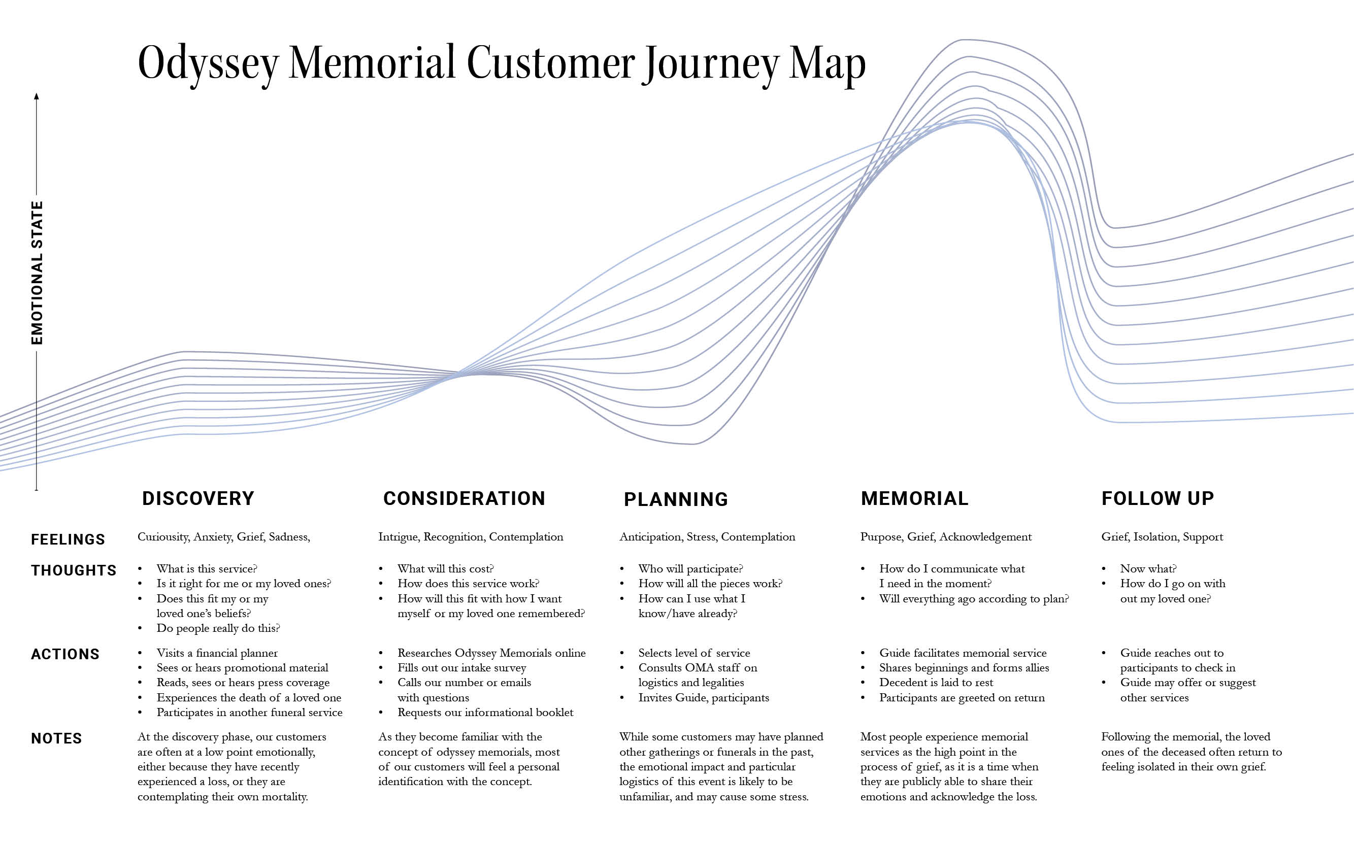 Customer Journey Map covering a variety of potential customers