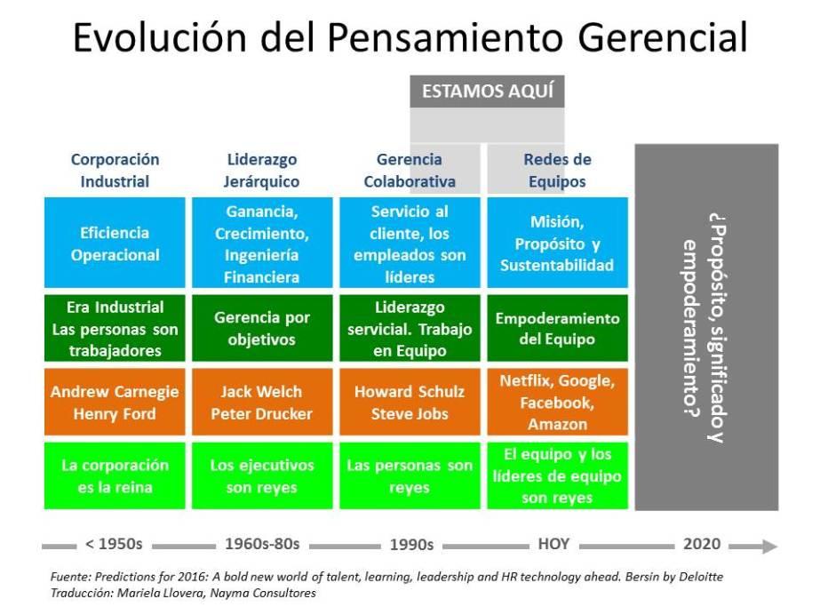 Evolución del Pensamiento Gerencial