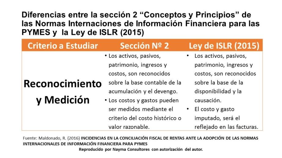 comparativo-seccion-2-niif-pyme-vs-islr
