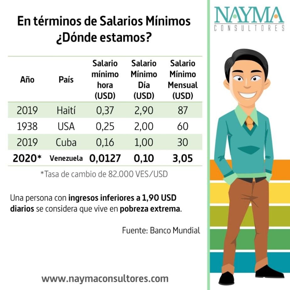 Cuadro Comparativo Salario Minimo Venezuela Haiti Cuba USA