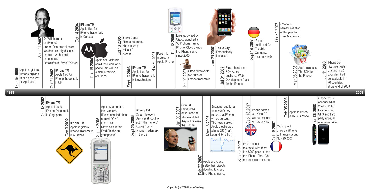 Iphone Timeline
