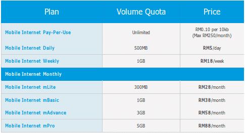 Mobile Internet Plan Celcom