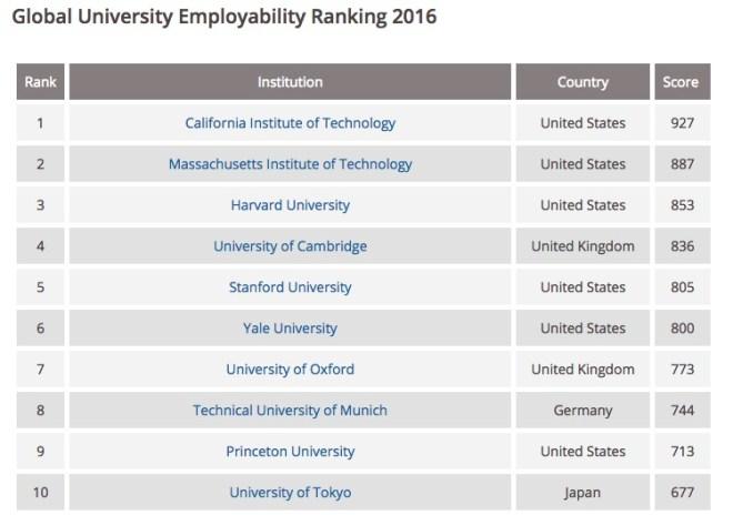 universitas terbaik peringkat-dunia