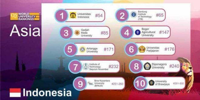 10 Universitas Top di Indonesia Tahun 2018 Berdasarkan QS Ranking