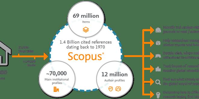 Daftar 424 Jurnal Internasional yang Dikeluarkan Scopus Hingga Agustus 2018