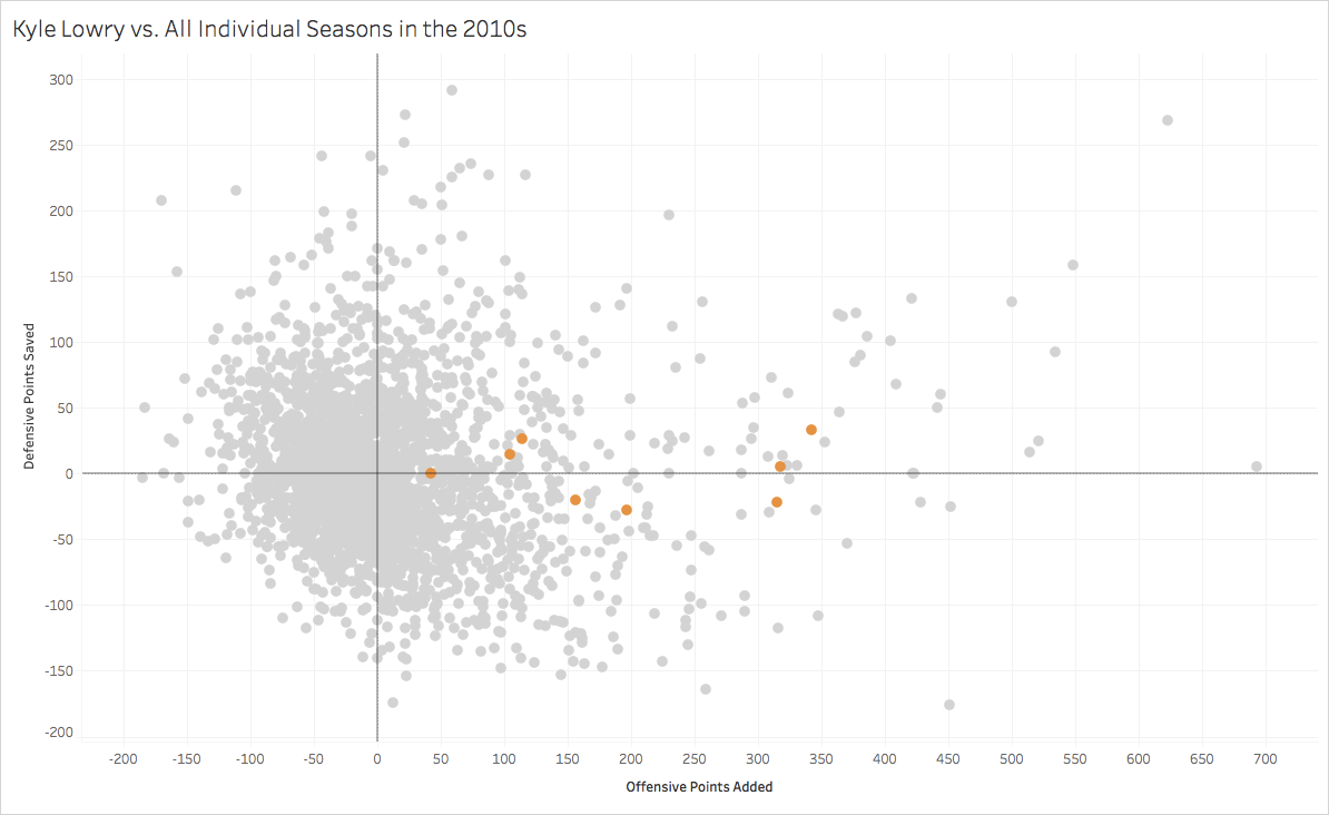 Ranking the Point Guards of the 2010s by NBA Math's Total