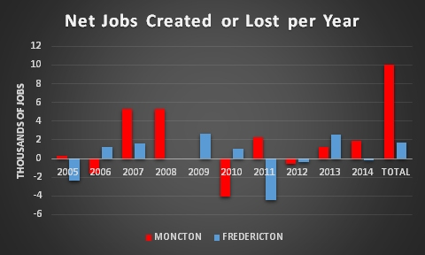 Mo_Fred Net jobs 2005-2014