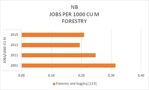 NB Forestry Jobs