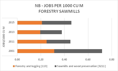NB Forestry Saw Jobs