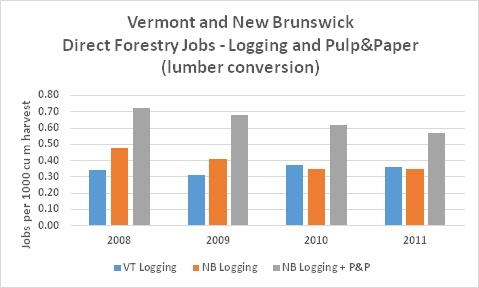 NB VT Forestry P&P Jobs lumber