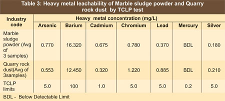Extract of the Marble Sludge Powder and Quarry Rock Dust