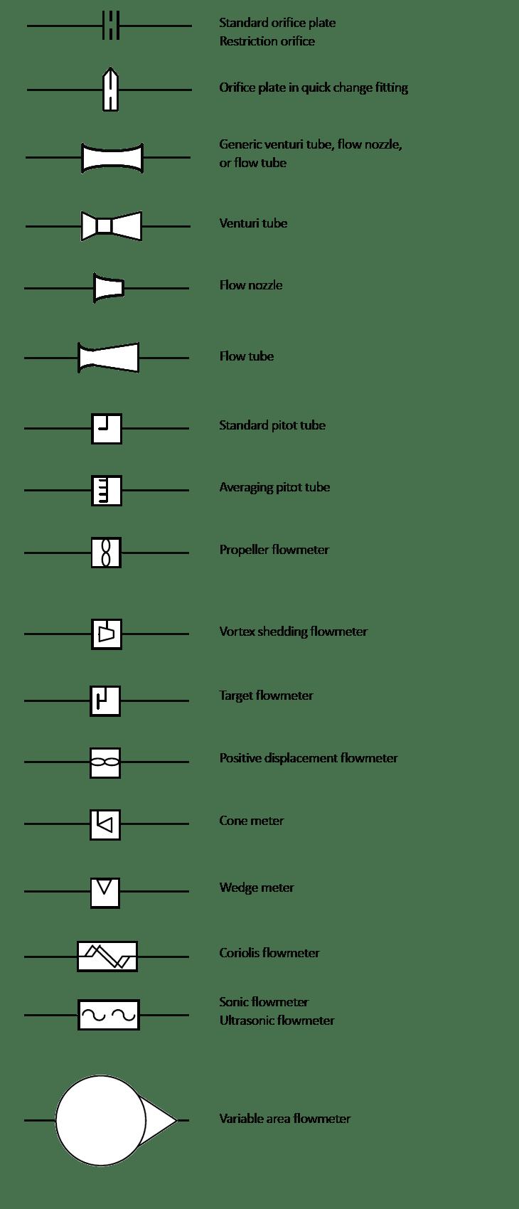 medium resolution of p id primary elements