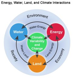 figure 10 1 energy water land and climate interactions  [ 1019 x 1053 Pixel ]