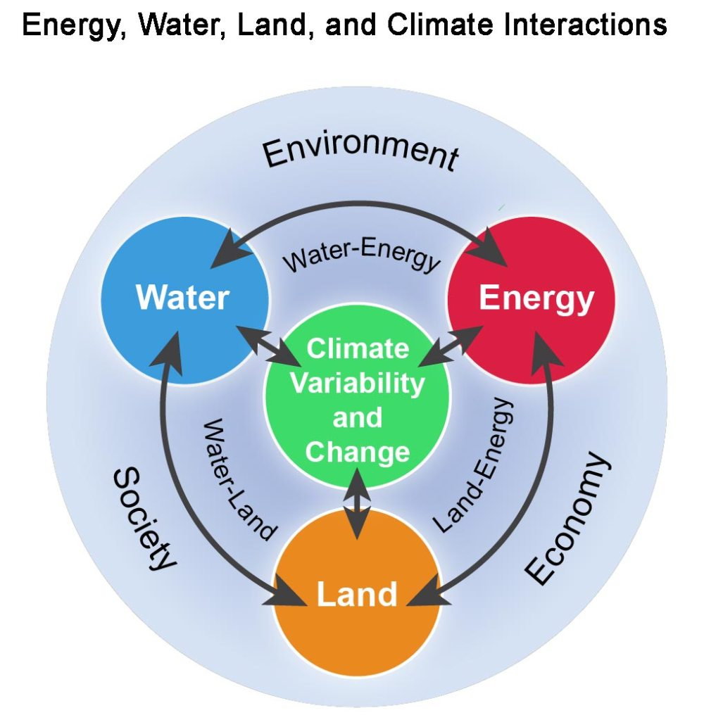 medium resolution of figure 10 1 energy water land and climate interactions