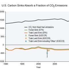 figure 15 5 u s carbon sinks absorb a fraction of co2 emissions [ 1548 x 1364 Pixel ]