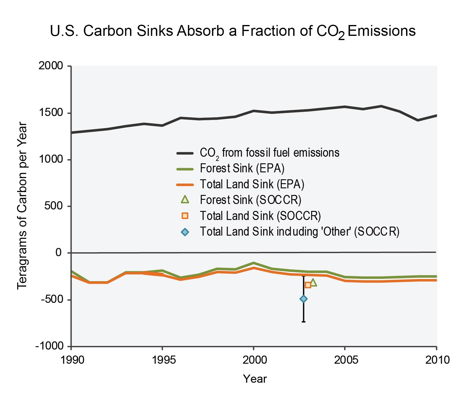 hight resolution of figure 15 5 u s carbon sinks absorb a fraction of co2 emissions