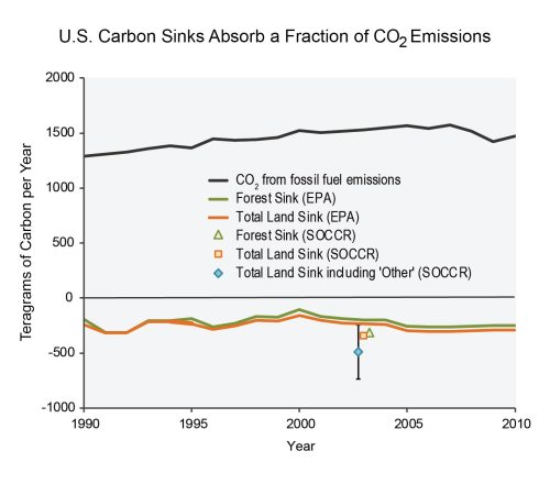 small resolution of figure 15 5 u s carbon sinks absorb a fraction of co2 emissions