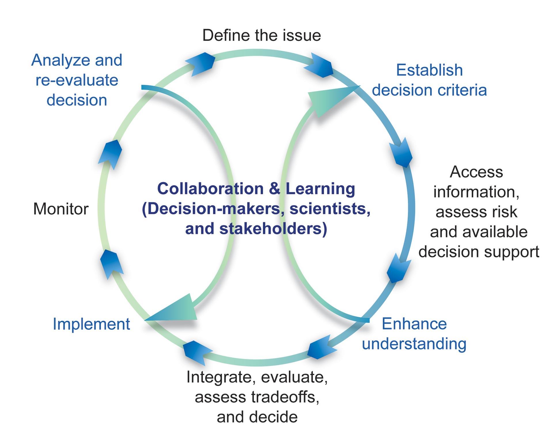 Decision Making Framework National Climate Assessment