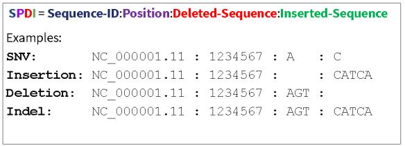 The SPDI data model.