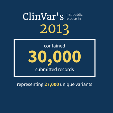 Text: ClinVar's first public release in 2013 contained 30,000 submitted records representing 27,000 unique variants.