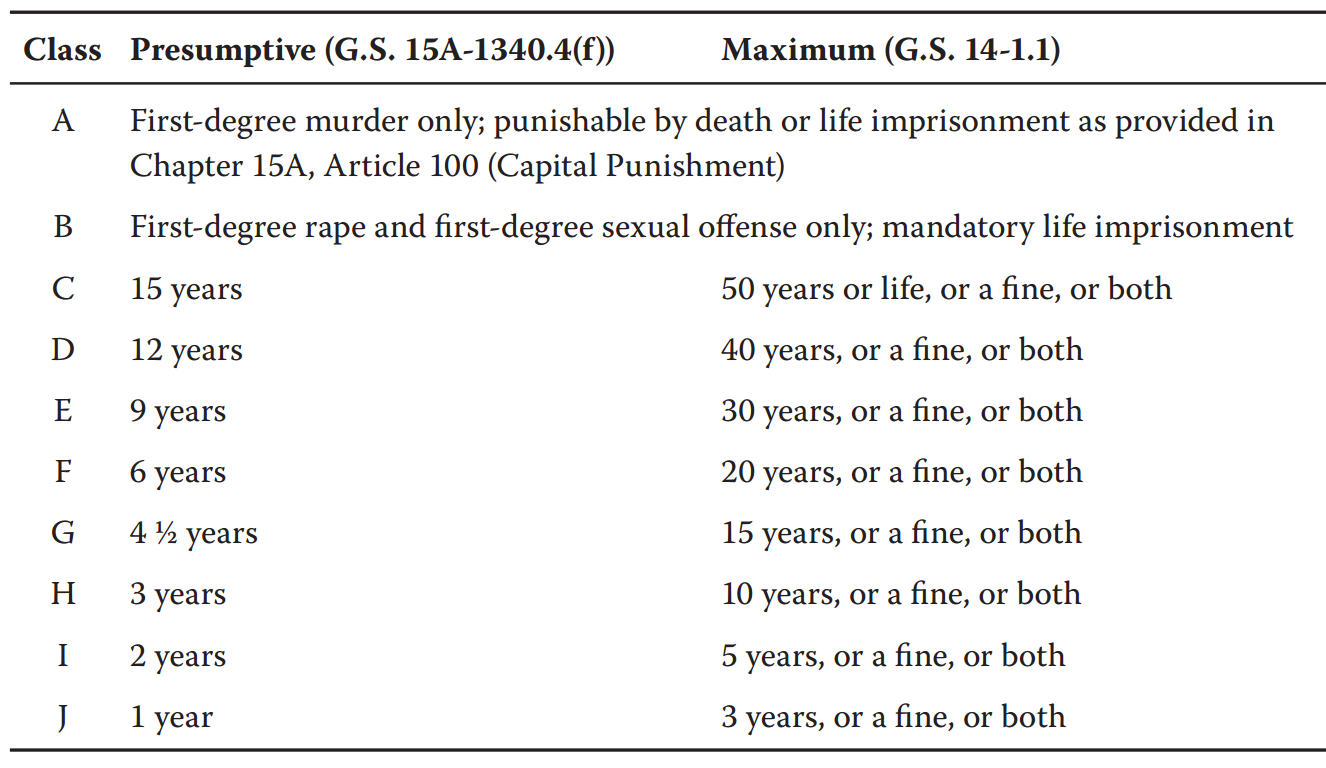 Fsa Presumptive Maximum Table North Carolina Criminal