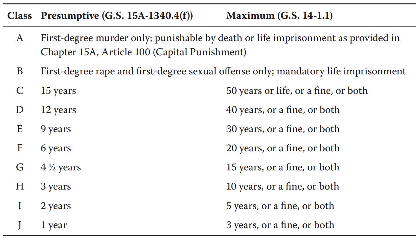 Fair Sentencing In A Nutshellnorth Carolina Criminal Law