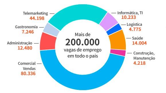200.000 vagas de emprego em todo país