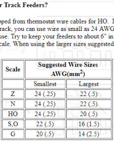 Recommended wire gauges by scale also  welcome to the nce information rh ncedcc zendesk