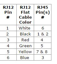 rj12 wiring diagram using cat5 how to wire a two way switch nce rj45 pin out table welcome the information station