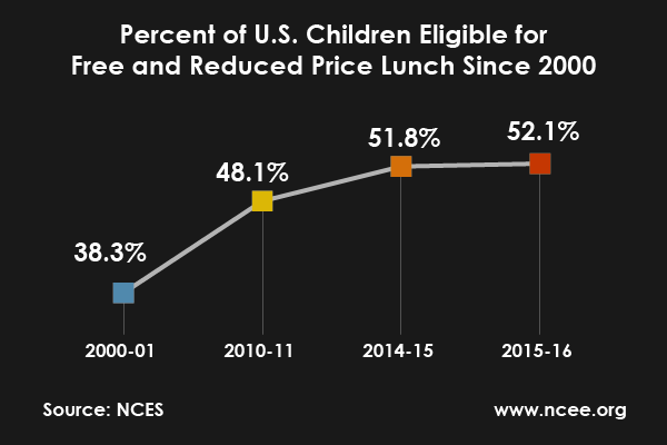 Percent of US students who qualify for free and reduced price lunch keeps growing