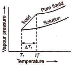 Solutions Notes for Class 12 Pdf Free Download Isotonic Solid