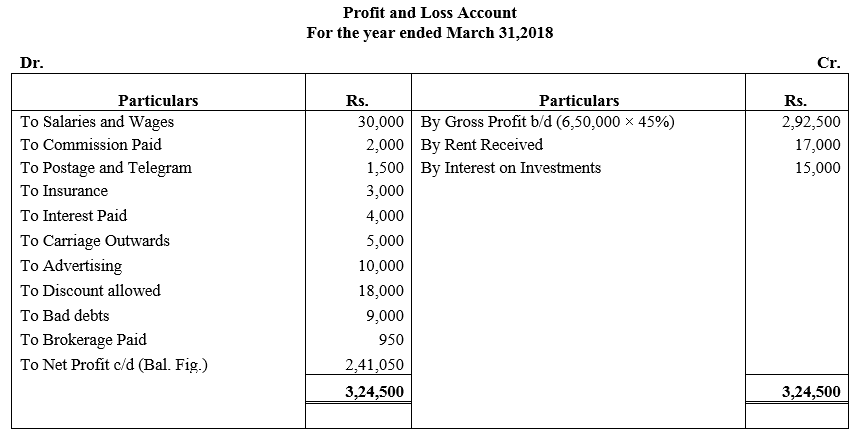 TS Grewal Accountancy Class 11 Solutions Chapter 15 Financial Statements of Sole Proprietorship image - 15