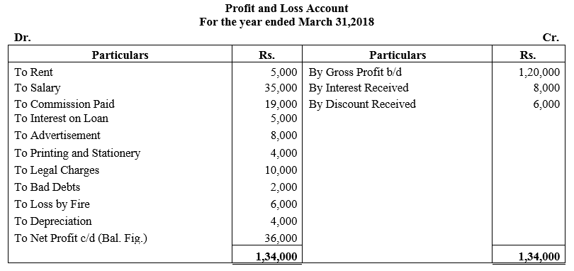 TS Grewal Accountancy Class 11 Solutions Chapter 15 Financial Statements of Sole Proprietorship image - 17