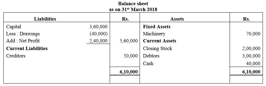 TS Grewal Accountancy Class 11 Solutions Chapter 15 Financial Statements of Sole Proprietorship image - 26