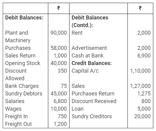 TS Grewal Accountancy Class 11 Solutions Chapter 15 Financial Statements of Sole Proprietorship image - 48