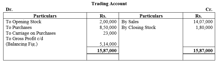 TS Grewal Accountancy Class 11 Solutions Chapter 15 Financial Statements of Sole Proprietorship image - 6