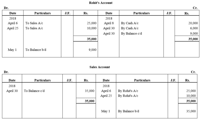 TS Grewal Accountancy Class 11 Solutions Chapter 6 Ledger - 7