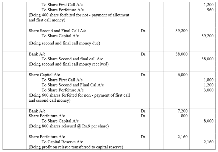 TS Grewal Accountancy Class 12 Solutions Chapter 8 Accounting for Share Capital image - 218