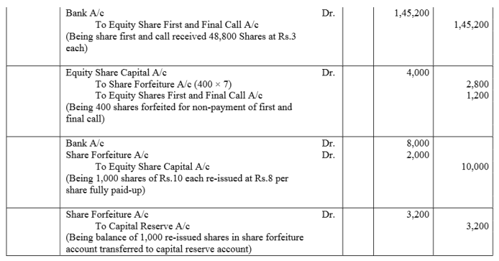 TS Grewal Accountancy Class 12 Solutions Chapter 8 Accounting for Share Capital image - 260