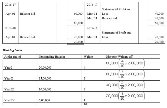 TS Grewal Accountancy Class 12 Solutions Chapter 9 Issue of Debentures image - 72