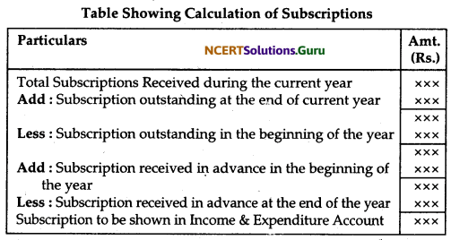 NCERT Solutions for Class 12 Accountancy Chapter 1 Accounting for Not for Profit Organisation 28