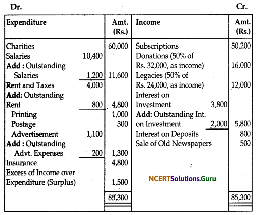 NCERT Solutions for Class 12 Accountancy Chapter 1 Accounting for Not for Profit Organisation 39