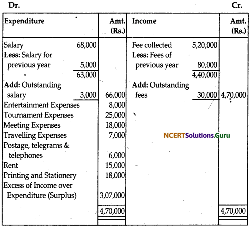 NCERT Solutions for Class 12 Accountancy Chapter 1 Accounting for Not for Profit Organisation 42