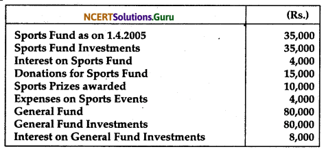 NCERT Solutions for Class 12 Accountancy Chapter 1 Accounting for Not for Profit Organisation 43