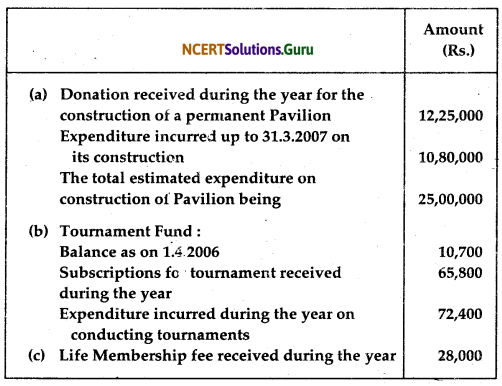 NCERT Solutions for Class 12 Accountancy Chapter 1 Accounting for Not for Profit Organisation 45